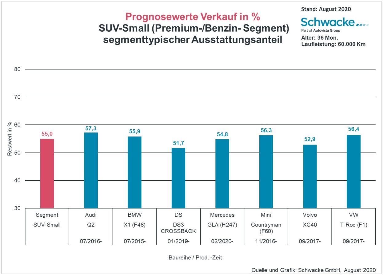 SUV-small Schwacke Blickpunkt 08-2020